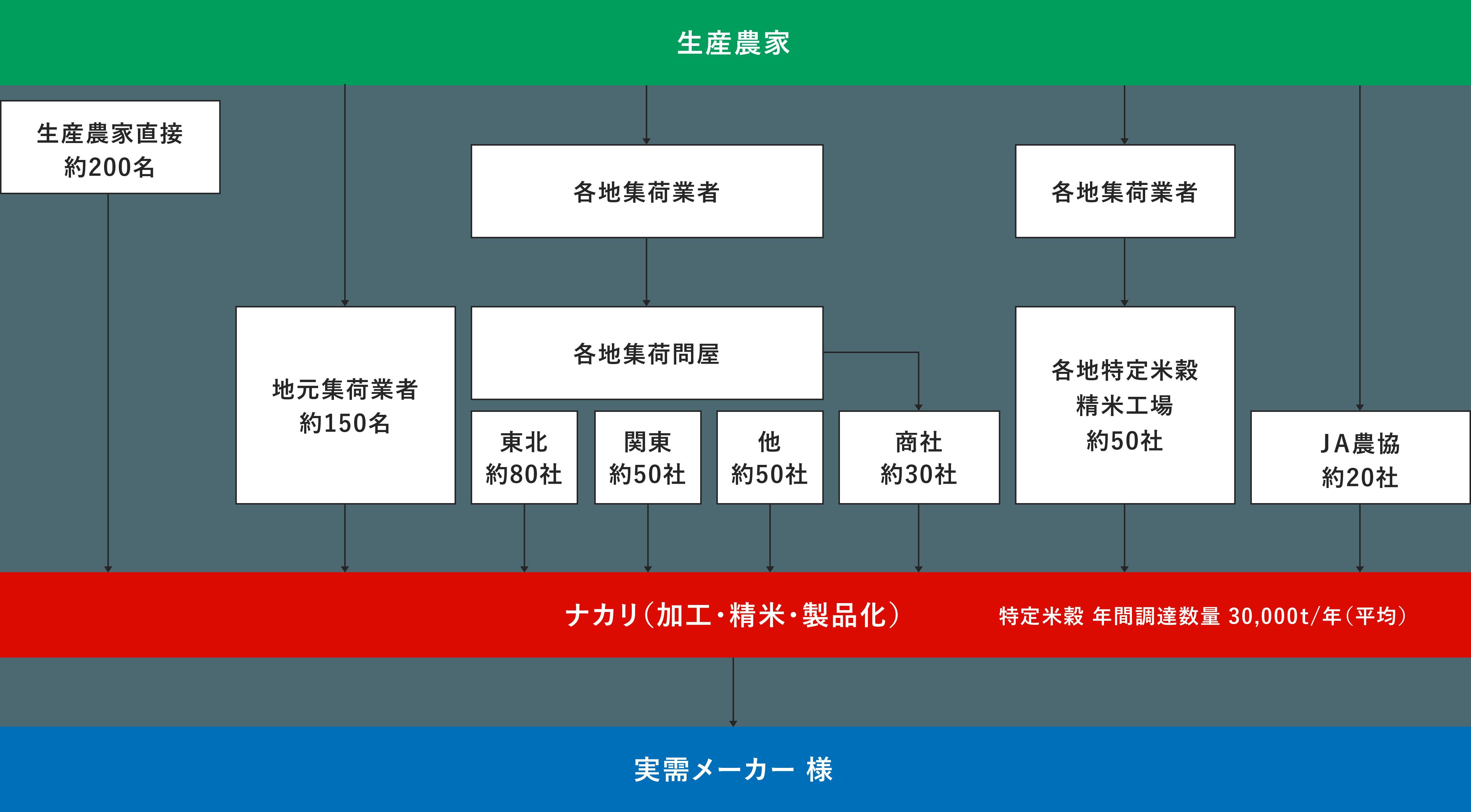 調達ルート図