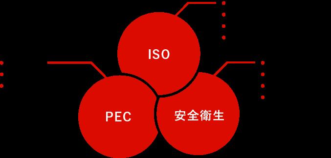 ISO PEC 安全衛生