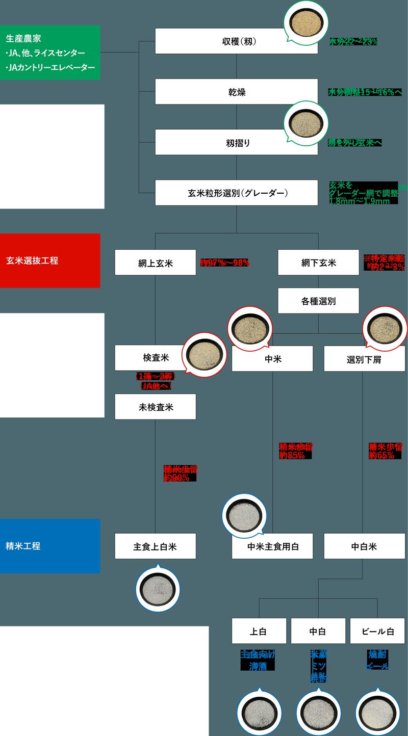 収穫~製品化までの米の流れ